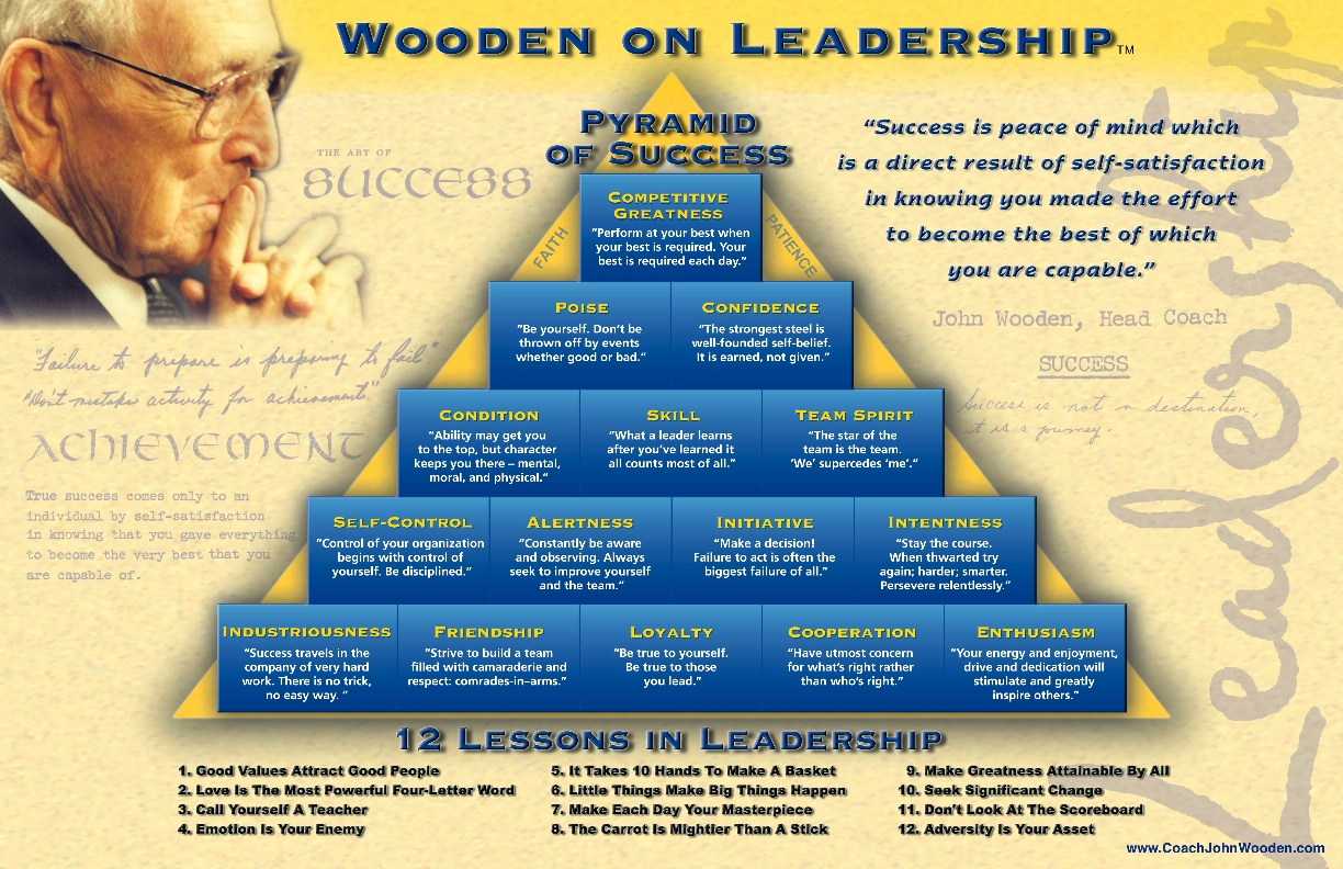 image regarding John Wooden Pyramid of Success Printable named Formal Website of Educate Wood